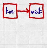 Meneer D's Woordassociatiespel - Voorbeeld 2: koe -> melk