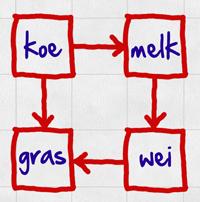 Meneer D's Woordassociatiespel - Voorbeeld 4: koe -> melk -> wei -> gras